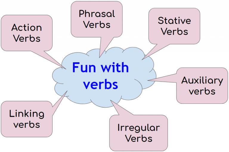 Sans verbes tout sera ________