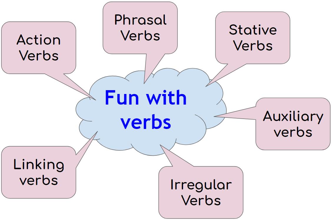 Apprenez les verbes anglais en ligne. Abonnez-vous maintenant et prenez des leçons de grammaire en ligne avec des professeurs à un prix abordable.