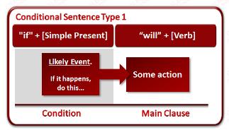 Inscrivez-vous à un cours d'anglais en ligne pour apprendre la grammaire, le vocabulaire et la syntaxe anglaise.