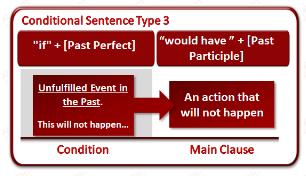 Avec ce cours d'anglais en ligne, apprenez rapidement et facilement les règles de la grammaire anglaise.