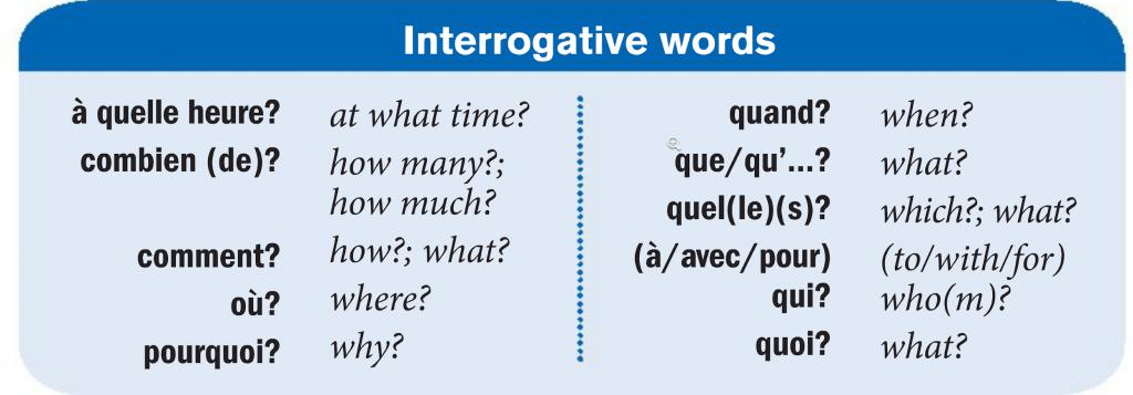 apprenez les mots anglais: mots interrogatifs de base en anglais