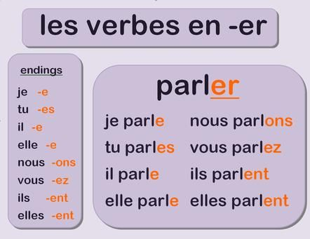 """Learn French Verbs that end in """"er"""""""