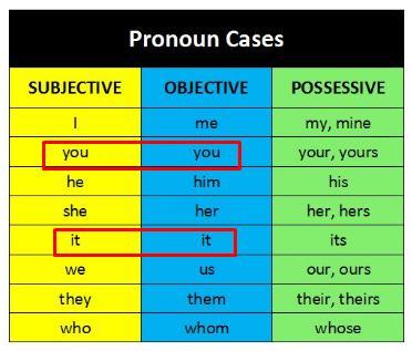Les cas en anglais